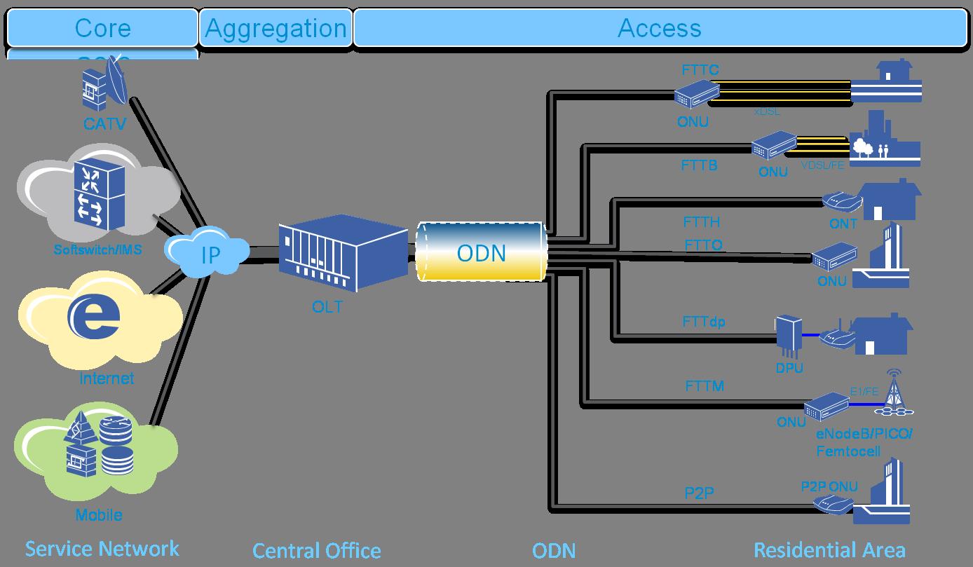 Структурная схема комплектации узла агрегации fttb
