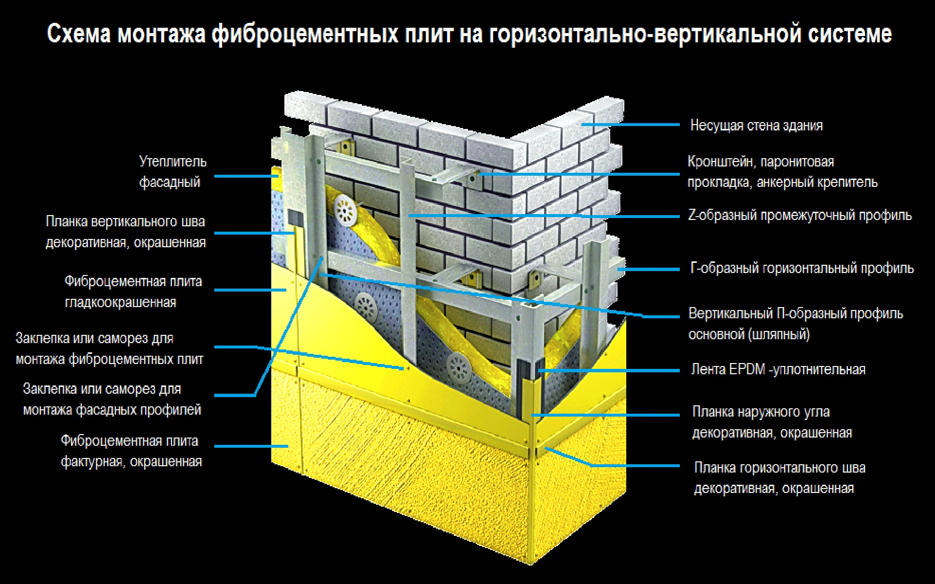 Отделка фасада фиброцементными панелями - схема монтажа фиброцементных плит