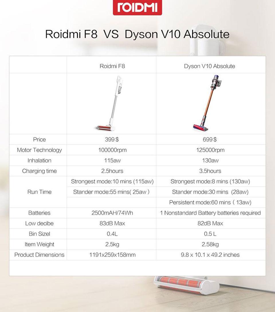 Roidmi F8 Handheld Wireless Vacuum Cleaner таблица