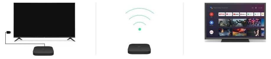 TV-Приставка Xiaomi Mi Box S International Edition возможности подключения