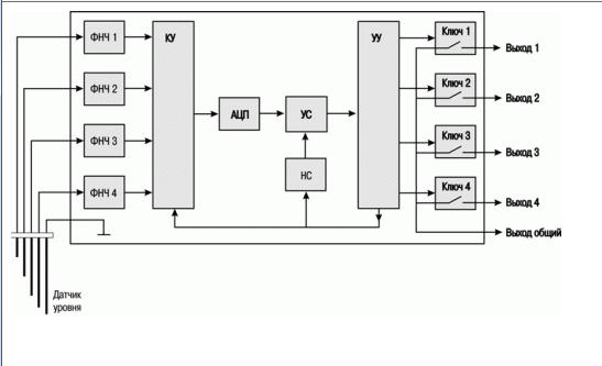 Функциональная схема БКК1