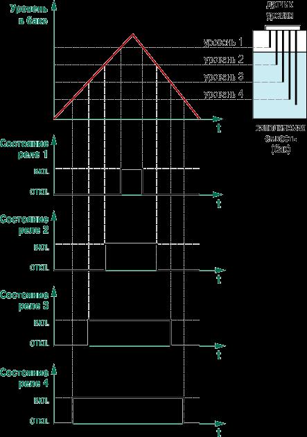 Пример временной диаграммы работы выходного ключа (реле) БКК1