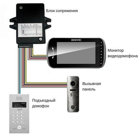 Установка видеодомофонов и контроль доступа