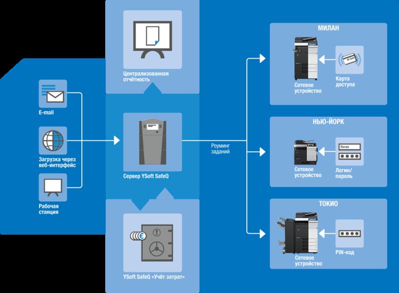 Схема поясняющая работу YSoft SafeQ