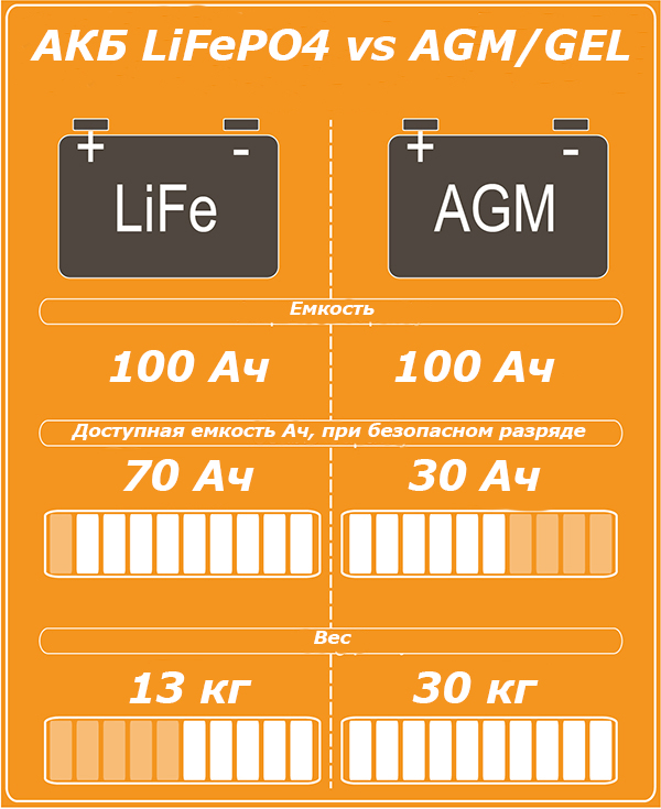 Lithium-vs-AGM-Infographic.jpg