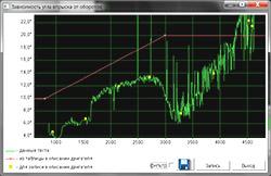 Мотор-Тестер МТ10КМ Диагностика вторичных цепей зажигания автомобилей