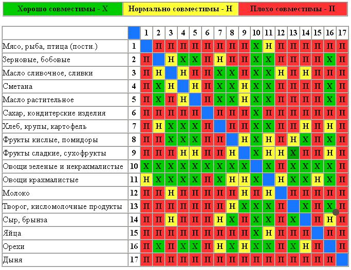 таблица совместимости продуктов на курсе стреоидов
