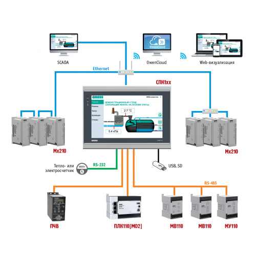 Схема применения СПК1хх