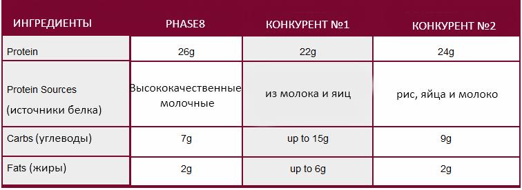 преимущества phase8
