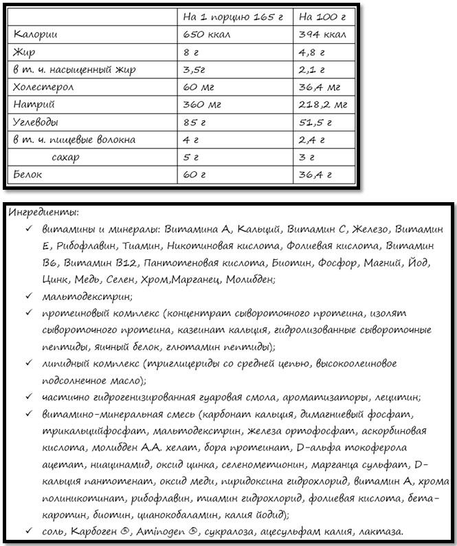 пищевая ценность и ингредиенты Optimum Pro Complex Gainer