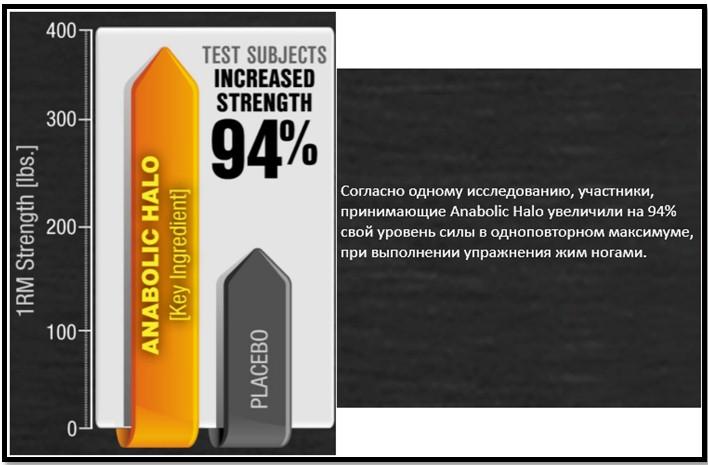 исследование посвещенное MuscleTech Anabolic Halo Pro