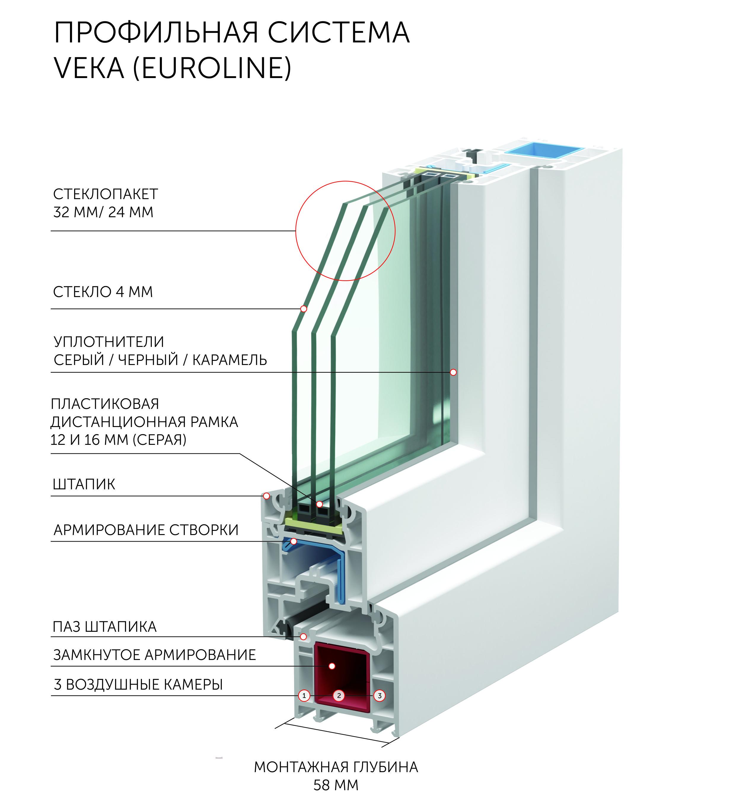 продажа и установка пластиковых окон Veka Euroline