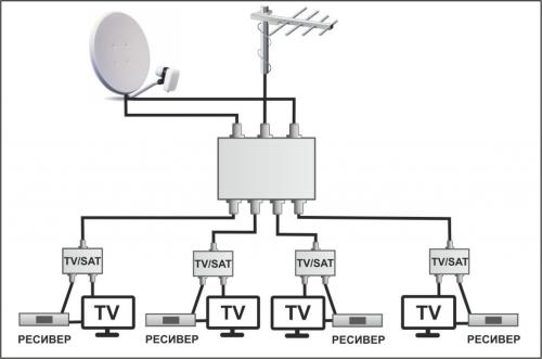 Схема подключения мультисвитча Lans LCT LS 34