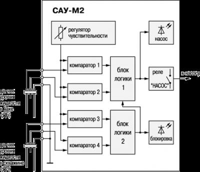 Функциональная схема прибора управления погружным насосом САУ-М2
