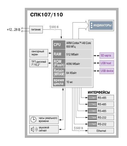Функциональная схема СПК1хх