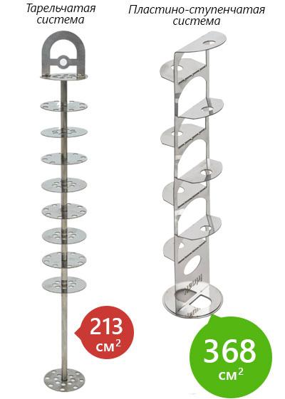 сравнение  тарельчатой и пластино-ступенчатой систем охлаждения дыма