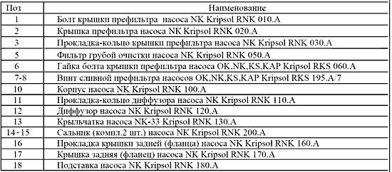 Фильтр грубой очистки насоса NK Kripsol RNK 050.A//RBH0003.00R