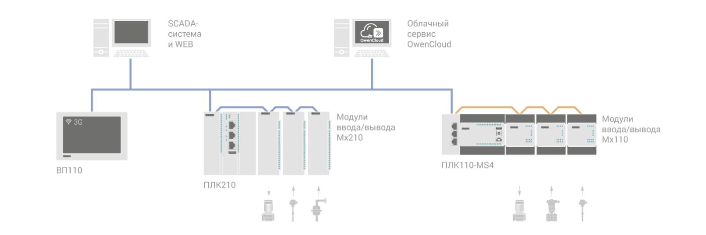 Примеры использования web-панели ОВЕН ВП110