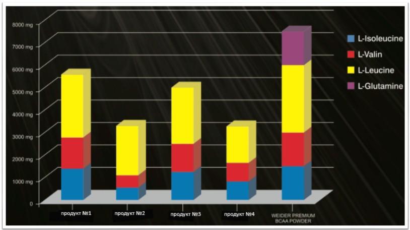 сравнение Weider Premium BCAA Powder с другими продуктами
