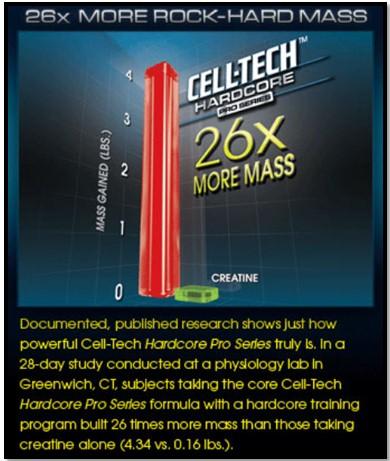 результаты иследования Cell-Tech Performance Series