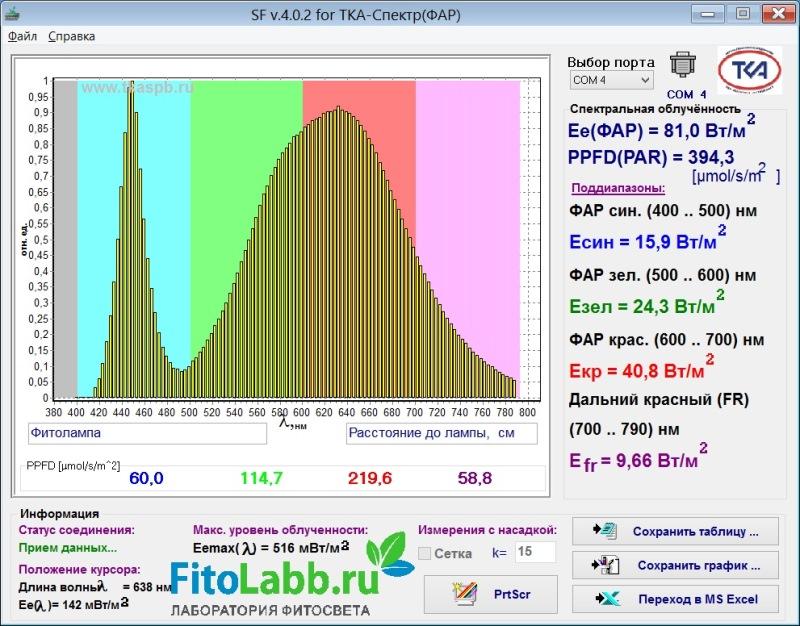 Показатели спектра лампы. Расстояние 25см