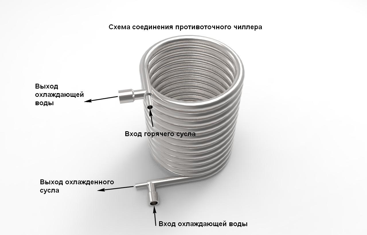 Противоточный чиллер АЛКОВАР схема