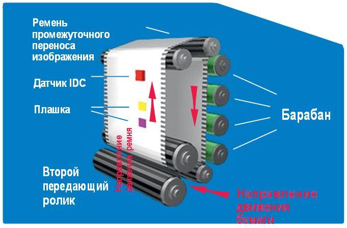 Схема контроля плотности цвета