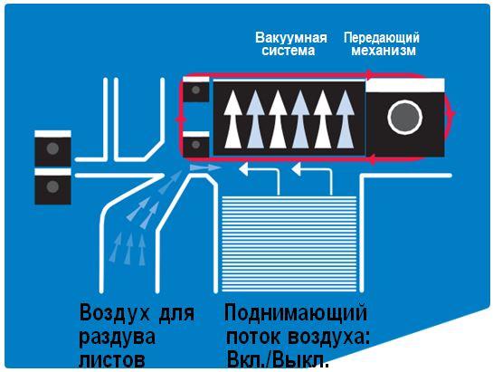 Схема вакуумной подачи бумаги