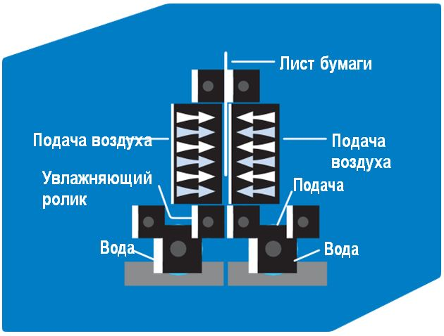 Схема распрямление и и охлаждение бумаги