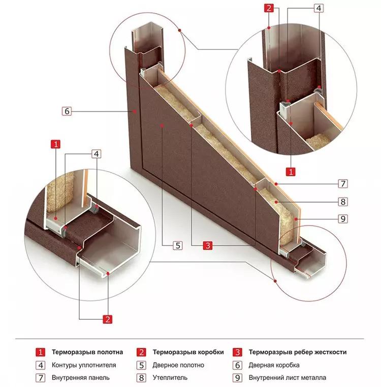 Схема терморазрыва в дверной коробке