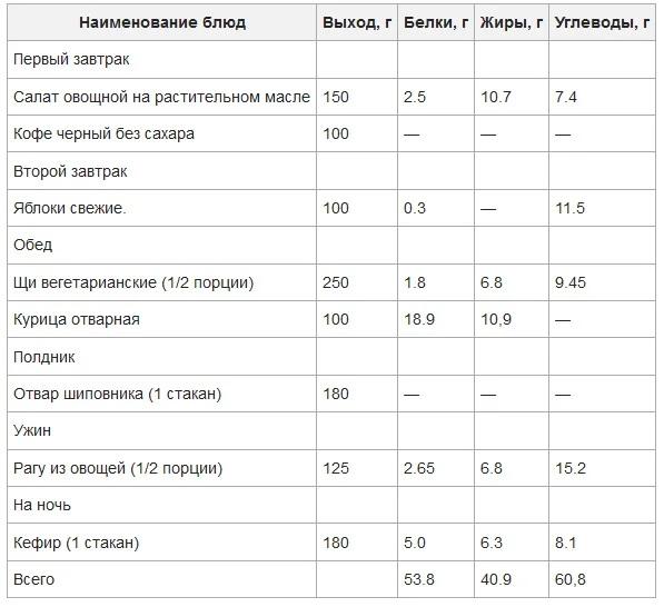 Диета и питание при ожирении. Обнуляем калории, изображение №5